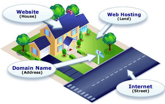 How a Website Works Port St Luice Stuart Vero Beach