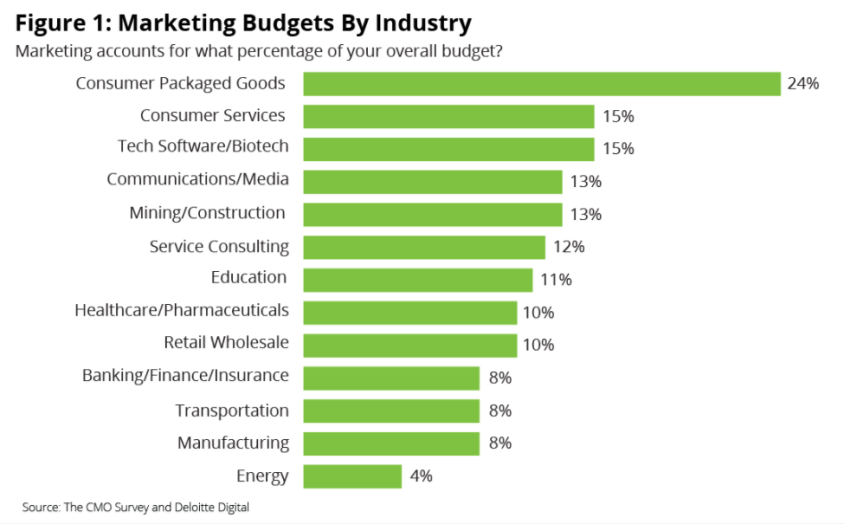 How to Establish a Marketing Budget for Local Marketing in Port St Lucie Stuart and Vero Beach