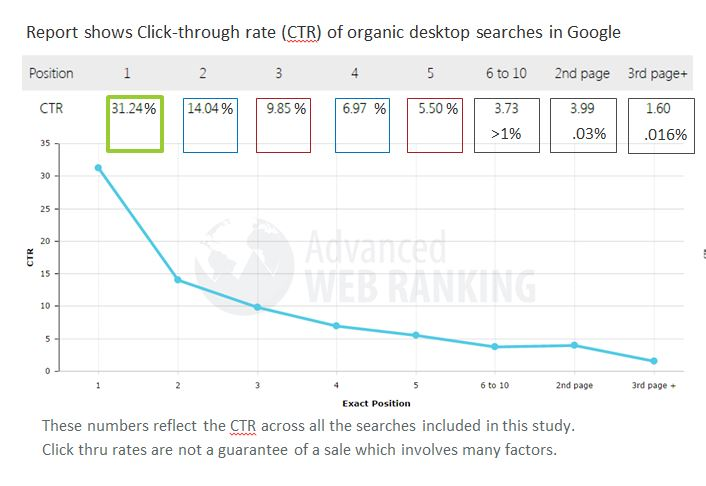 Report Shows Improved New Orleans Website Click Thru Rates generate better sales